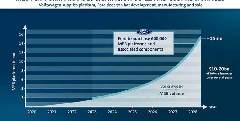 A Ford és a Volkswagen megállapodtak, hogy közös haszongépjármű-, EV- és önvezető autós projekteket indítanak