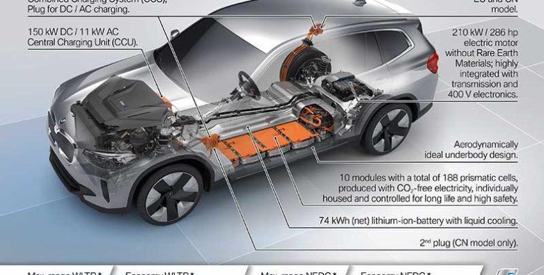 Az első BMW iX3